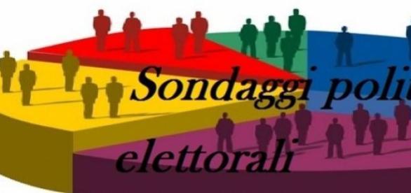 Sondaggi elettorali 19 giugno 2015: tracollo PD