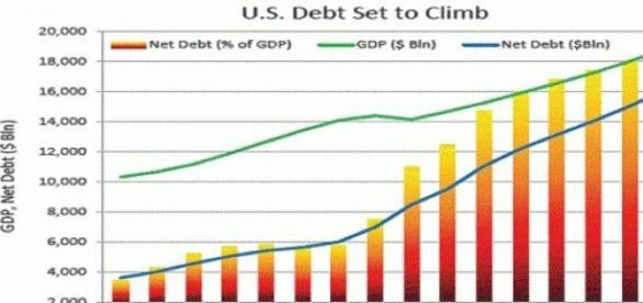 Grafico aumento debito pubblico USA