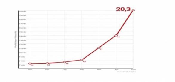 Crecimiento de lectores en Blasting News