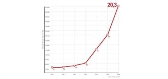 Blasting News, 20 millones de lectores únicos/mes