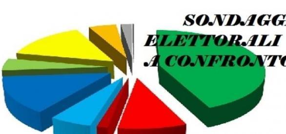 Ultimi sondaggi politici elettorali luglio 2015