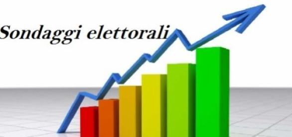 Ultimi 2 sondaggi politici elettorali 07/2015