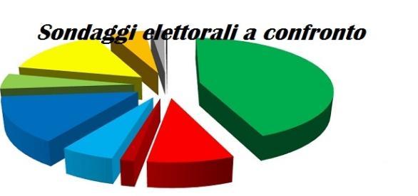 Ultimi Sondaggi elettorali 07/2015, OK Lega e M5S
