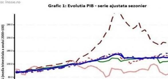 Creşterea PIB în graficul INS