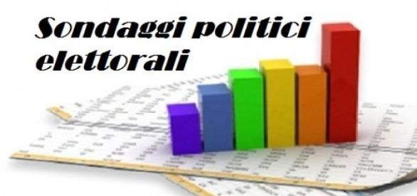 Sondaggi politici 07/07, fiducia a M5S e Di Maio