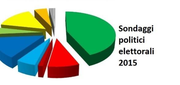 Sondaggi politici elettorali al 10/08/2015