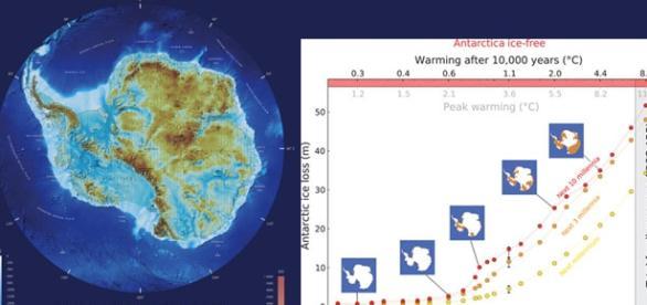 Aumento del nivel del mar en 10000 años por el C02