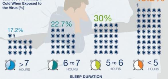 Dormir nos protege del resfriado común