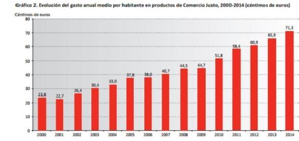 Gráfico del informe sobre el Comercio Justo