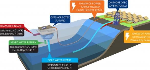 Energías renovables, Makai OTEC