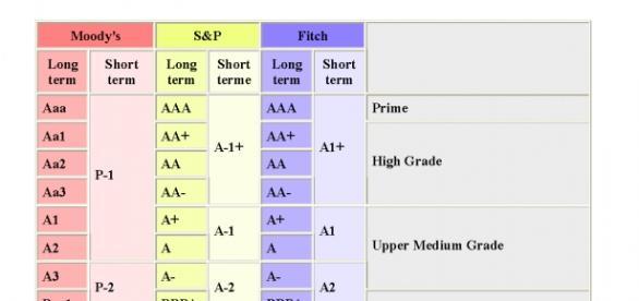 Magiczny system klasyfikacyjny agencji ratingowych