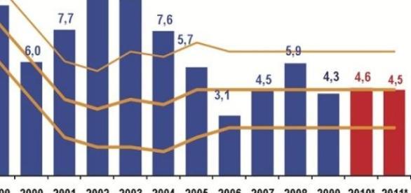 Gráfico referente ao IPCA que foi feito pelo IBGE