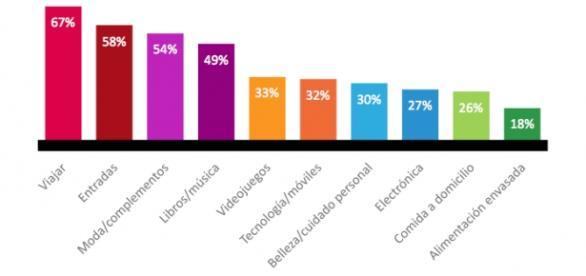Datos de compra online en España. Fuente: Nielsen