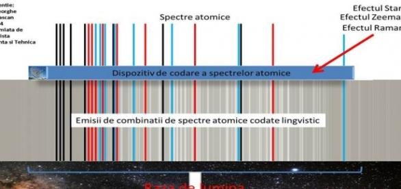Comunicatii in spectre atomice