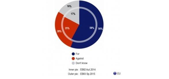 Gráfica del Barómetro europeo referida al TTIP