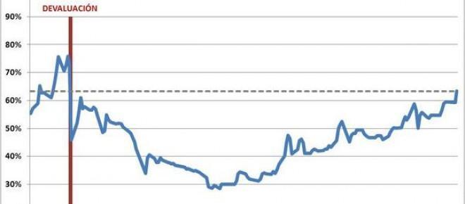 Claves para una devaluación exitosa, luego de la salida del 'Cepo Cambiario'