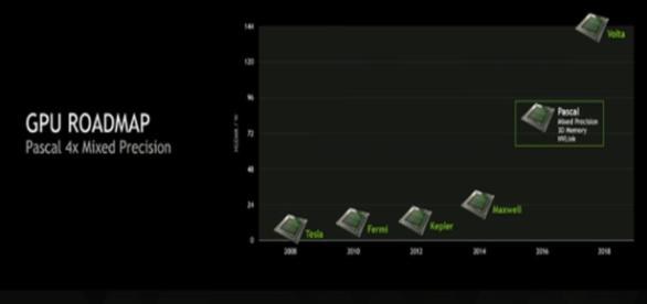 Gráfico de las arquitecturas de NVIDIA.