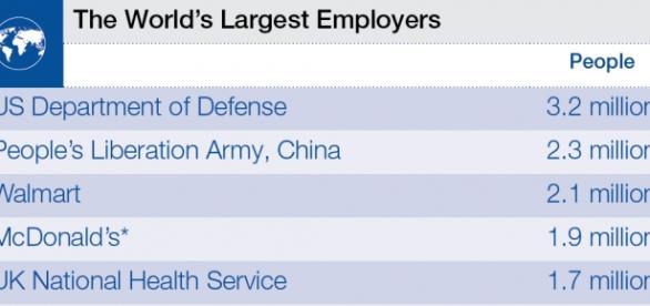 """O Fórum Económico Mundial divulgou o """"top-ten""""."""
