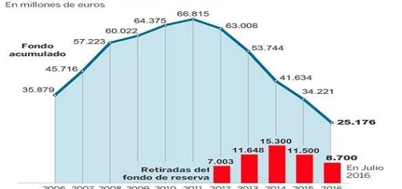 Evolución del Fondo de Reserva 2006-2016