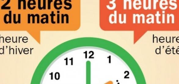 maglor.fr Toujours la prise de tête ce changement d'heure