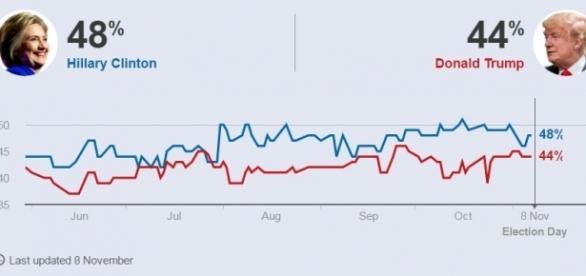 Gli exit polls da giugno 2016 a oggi (Fonte: BBC)