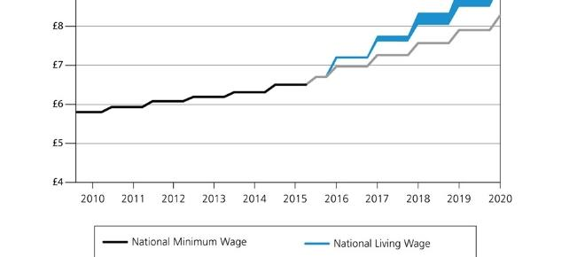 The Living Wage: What it Means For Society and Business