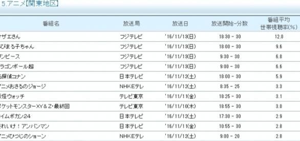 Ranking semanal de los animes más vistos.