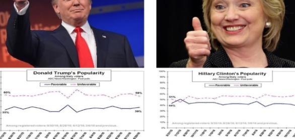 A meno di una settimana Donald Trump sorpassa Hillary Clinton