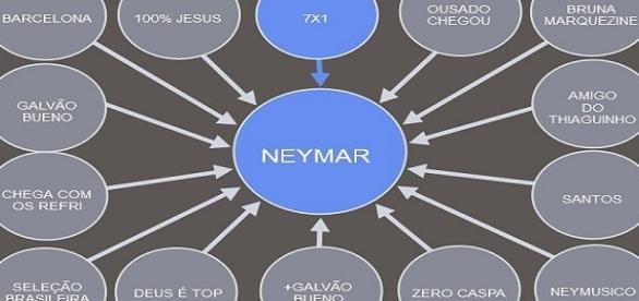 Brasileiros fazem memes sobre pedido de prisão de Neymar