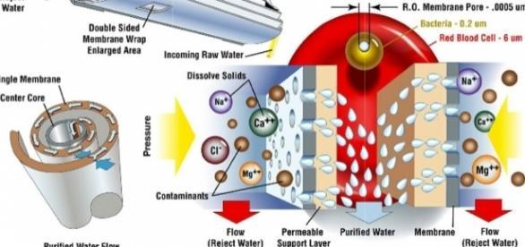 El proceso de osmosis inversa es usado en industria