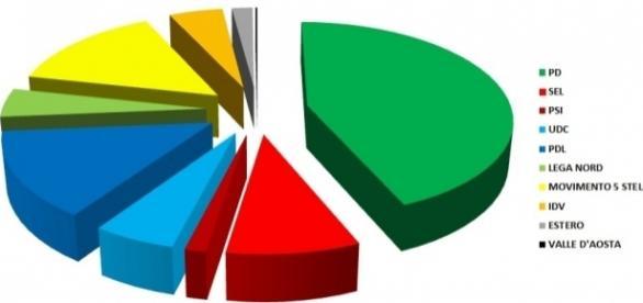 Sondaggi politici elettorali al 29 novembre: scende ancora il Movimento Cinque Stelle, sale Renzi e il PD