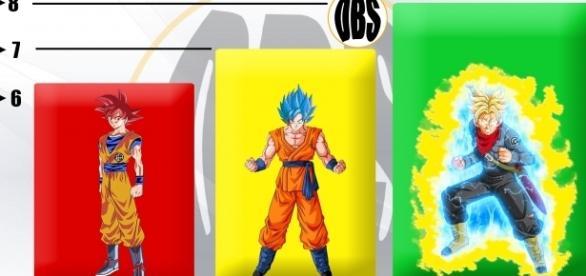 niveles de poderes de la fase dios