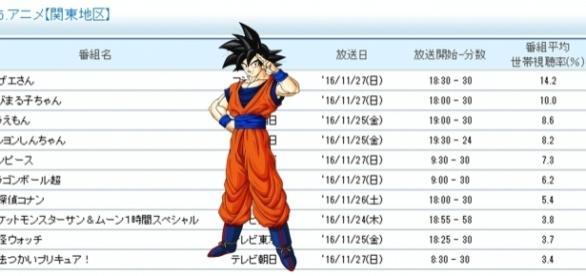 Ranking de los animes más vistos de la semana.