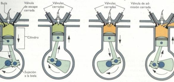 Funcionamento do motor a quatro tempos. Apud http://www.resumosetrabalhos.com.br/motores_1.html
