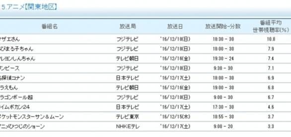 Ranking proporcionado por Videor.
