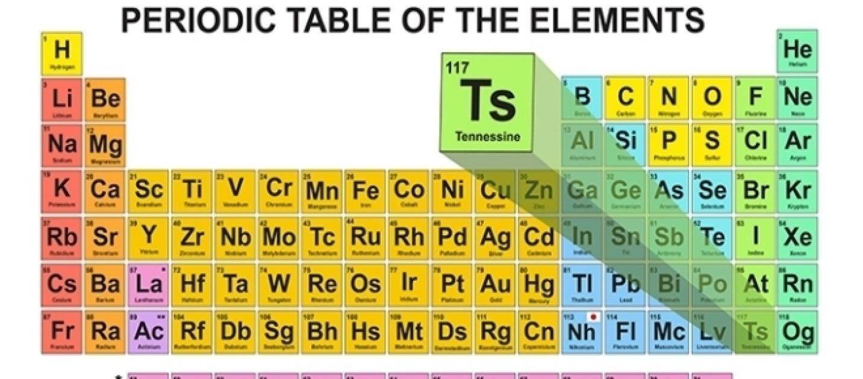 Tennessine il nuovo elemento della tavola periodica - Numero elementi tavola periodica ...