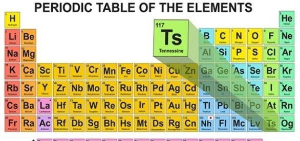 Tennessine il nuovo elemento della tavola periodica - Tavola periodica in inglese ...
