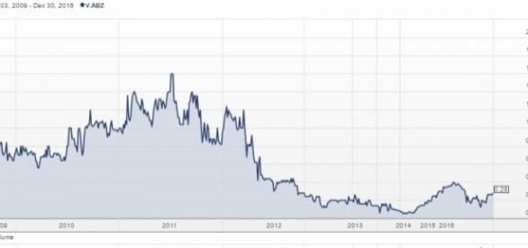 Chart for shares of AsiaBaseMetals Inc. (TSXV: ABZ) from Stockhouse / Fair Use