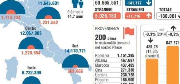I dati del bilancio Istat relativi alla popolazione residente al 31 dicembre 2015 (fonte ANSA)