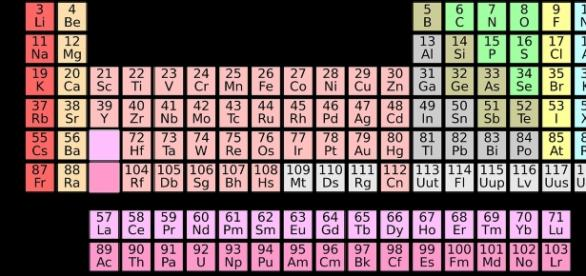 Old periodic table courtesy geralt, pixabay.com creative commons license