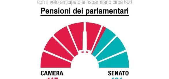 Con il voto anticipato si risparmiano circa 600 pensioni