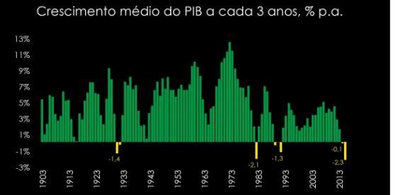 Gráfico do desempenho do PIB brasileira em 3 anos