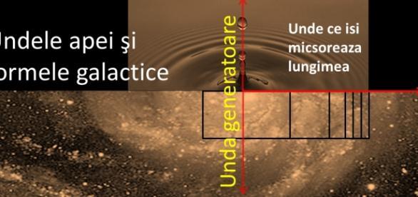 Explicatii posibile ale structurilor galactice