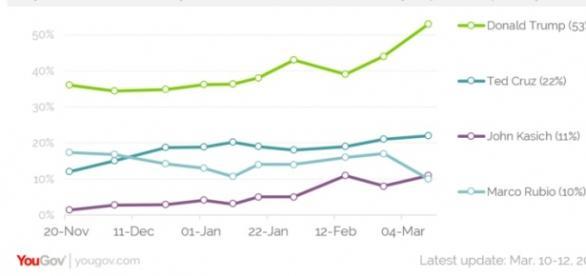Secondo yougov.com Trump è in testa con il 53%