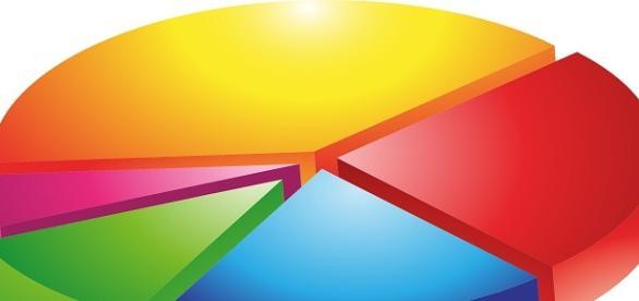 Ultimi sondaggi politici al 18 marzo