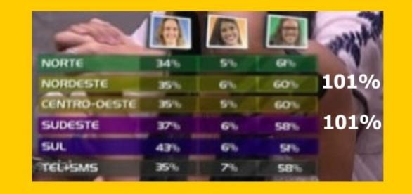 Votos no BBB16 mostram que há algo errado