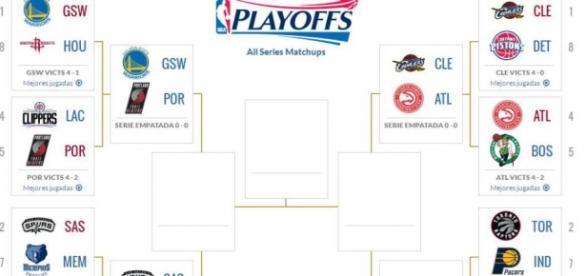 Bracket de los playoffs de la NBA 2016