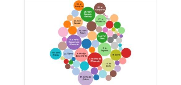 Gráfico de burbujas realizado por Elisabeth Vilà con Tableau Software.