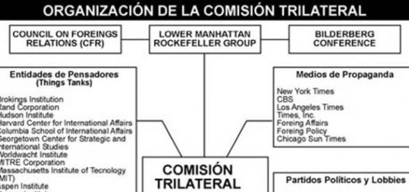 Nella foto: logo e presunta struttura della Trilaterale e di altre organizzazioni