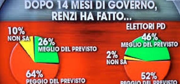 Governo i sondaggi gli sono contro?